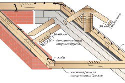 Схема крепления мауэрлата, принимающего и передающего распор на стены