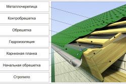 Схема устройства крыши из металлочерепицы.