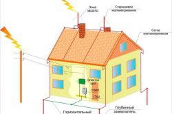 Система молниезащиты стальной крыши.