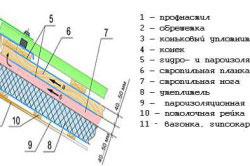 Схема монтажа металлопрофиля на крышу.