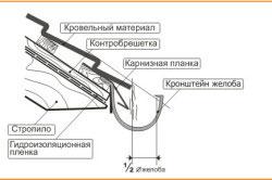 Схема установки водосточного желоба