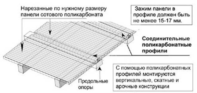 Схема монтажа сотового поликарбоната