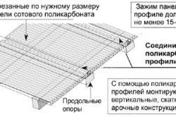 Схема монтажа поликарбоната