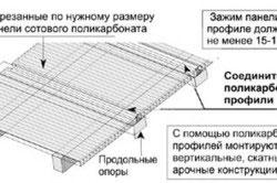 Инструкция монтажа поликарбоната