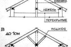 Виды и устройство наслонных стропильных систем