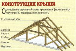 Устройство стропильной системы крыши дома