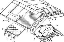 Обрешетки для рулонных (А), плиточных (Б) и толевых (В) покрытий: 1 - стропила; 2 - обрешетка; 3 - стальные листы; 4 - рубероид (толь); 5 - рулонное покрытие; 6 - асбоцементные плитки; 7 - защитное покрытие