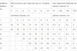 Таблица сечений стропил в зависимости от их длины и нагрузки
