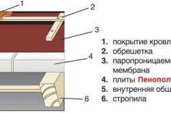 Монтаж плит из пенополистирола поверх закрытых стропил
