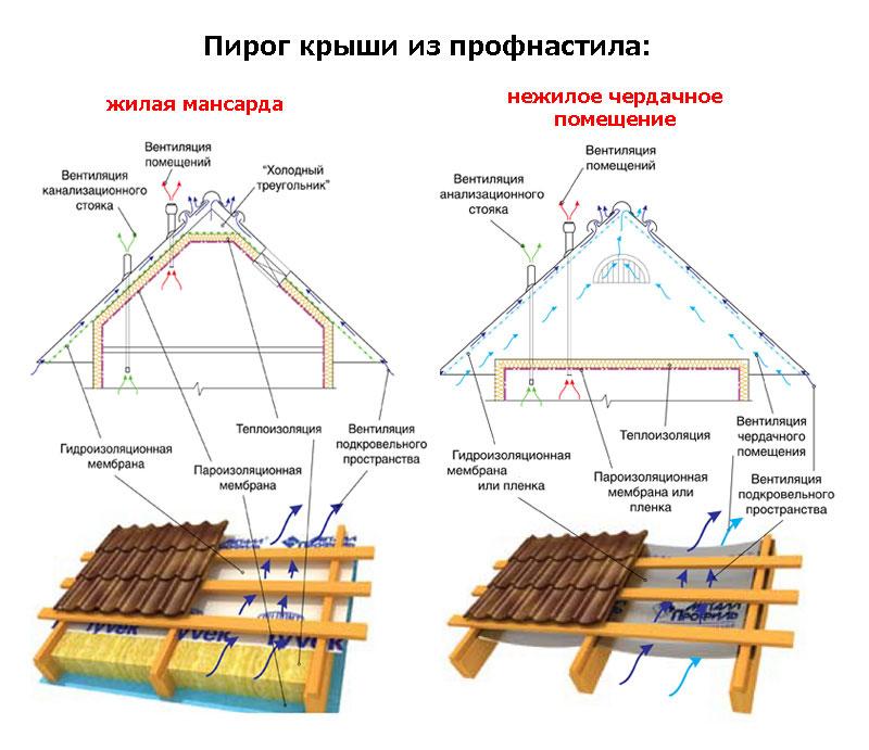 Как покрыть крышу профнастилом своими руками фото