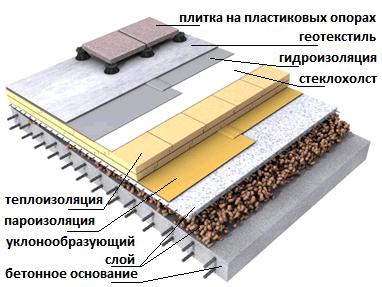 Схема кровля фото крыш