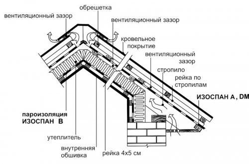 Изоспан С Инструкция По Применению Для Крыши - фото 7