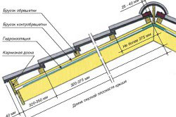 Схема расчета и установки обрешетки крыши