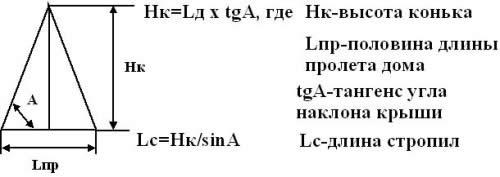 Формула расчета угла наклона четырехскатной крыши.