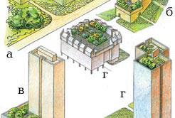 Архитектурно-планировочное решение садов на крышах.
