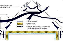 Схема движения воздуха после утепления крыши