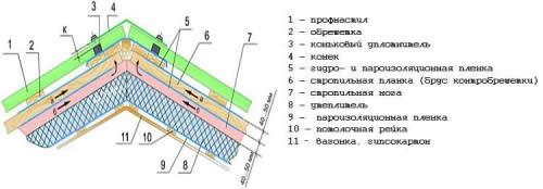 Схема кровли из профнастила