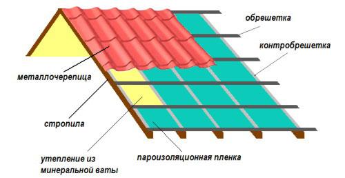 Схема крыши гаража из металлочерепицы