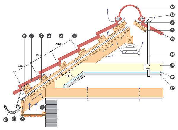 Схема монтажа навеса из металлочерепицы