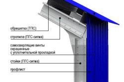 Схема кровельного пирога крыши из профлиста