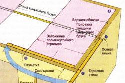 Схема распределения нагрузки для стропильной системы крыши