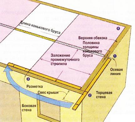 Распределение нагрузок на стропильную систему вальмовой четырехскатной крыши.