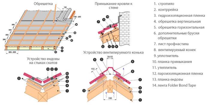 Профнастил (профлист) – размеры листа, технические ...