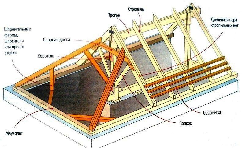 Обмазочная гидроизоляция цокольного этажа