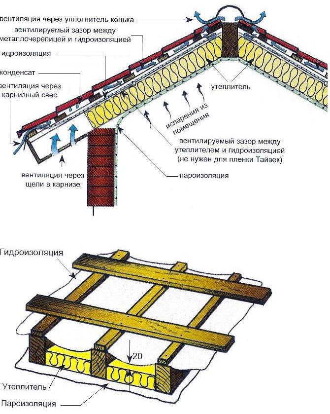 Схема устройства теплой