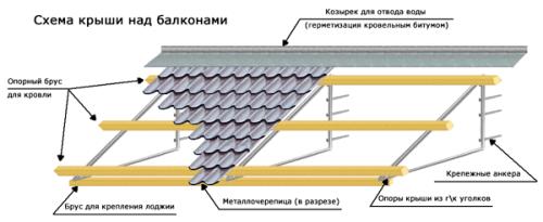 Схема устройства балконной крыши из металлочерепицы