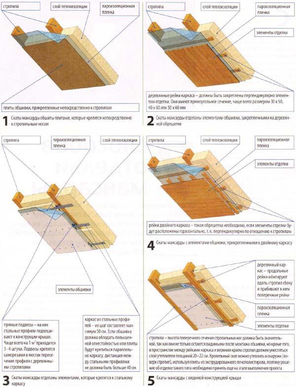 Схема отделки мансарды