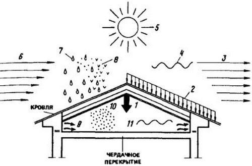 Схема воздействия внешних факторов на крышу