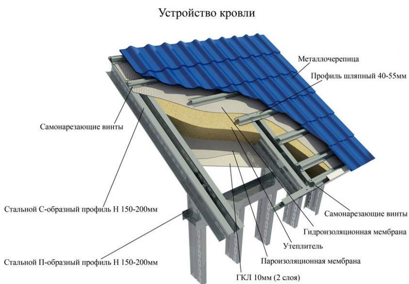 Схема устройства крыши из металла