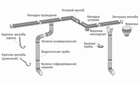 Схема водостока