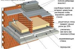 Скатная конструкция на решетчатых стенах