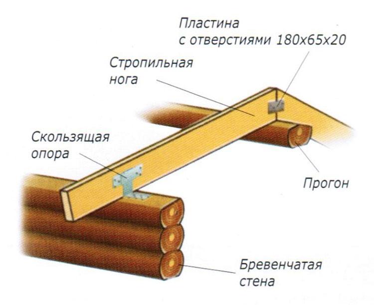 Схема крыши с скользящей опорой