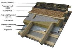 Схема устройства утепления крыши.