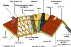 Схема строения многощипцовой крыши.