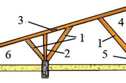 Устройство односкатной крыши веранды: 1 - подкос; 2 - стойка; 3 - стропильная нога; 4 - верхний прогон; 5 - лежень; 6 - подстропильный брус