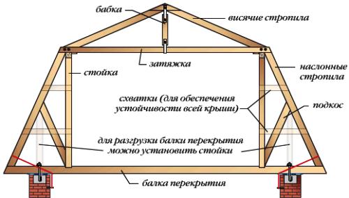 Крыши мансарды своими руками