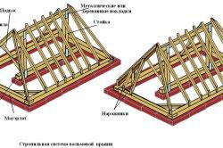 Конструкция стропильной системы вальмовой четырехскатной крыши.