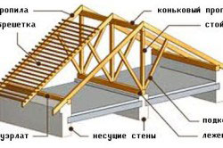 Стропильная система для двускатной крыши