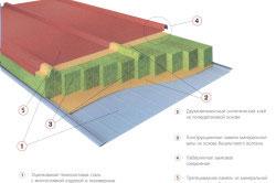 Структура кровельных панелей