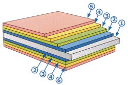 Структура металлочерепицы: 1 - лист стальной; 2 - цинк или алюцинк; 3 - пассивирующий слой;  4 - грунтовка; 5 - полимерное покрытие; 6 - защитный лак