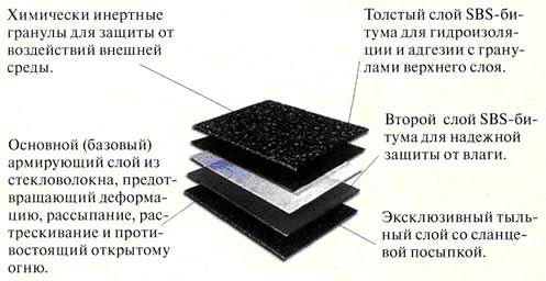 Структура  и описание слоев  листа мягкой кровли