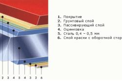 Строение листа металлопрофиля.