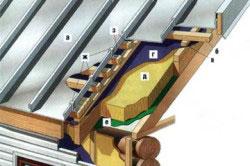 Кровельный пирог для металлической крыши: а - листы кровельной стали; б - обрешетка; в - контробрешетка; г - гидроизоляция; д - утеплитель; е - пароизоляция; ж - кляммеры; з - фальц; и - коньковая планка.