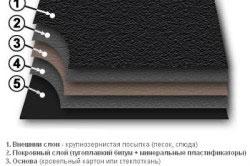 Структура листа рубероида