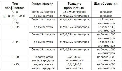 Таблица шага обрешетки для различных типов профнастила