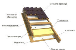 Устройство кровли, покрытой металлочерепицей. Данный материал считается наиболее выгодным, так как имеет приятное соотношение цена-качество.